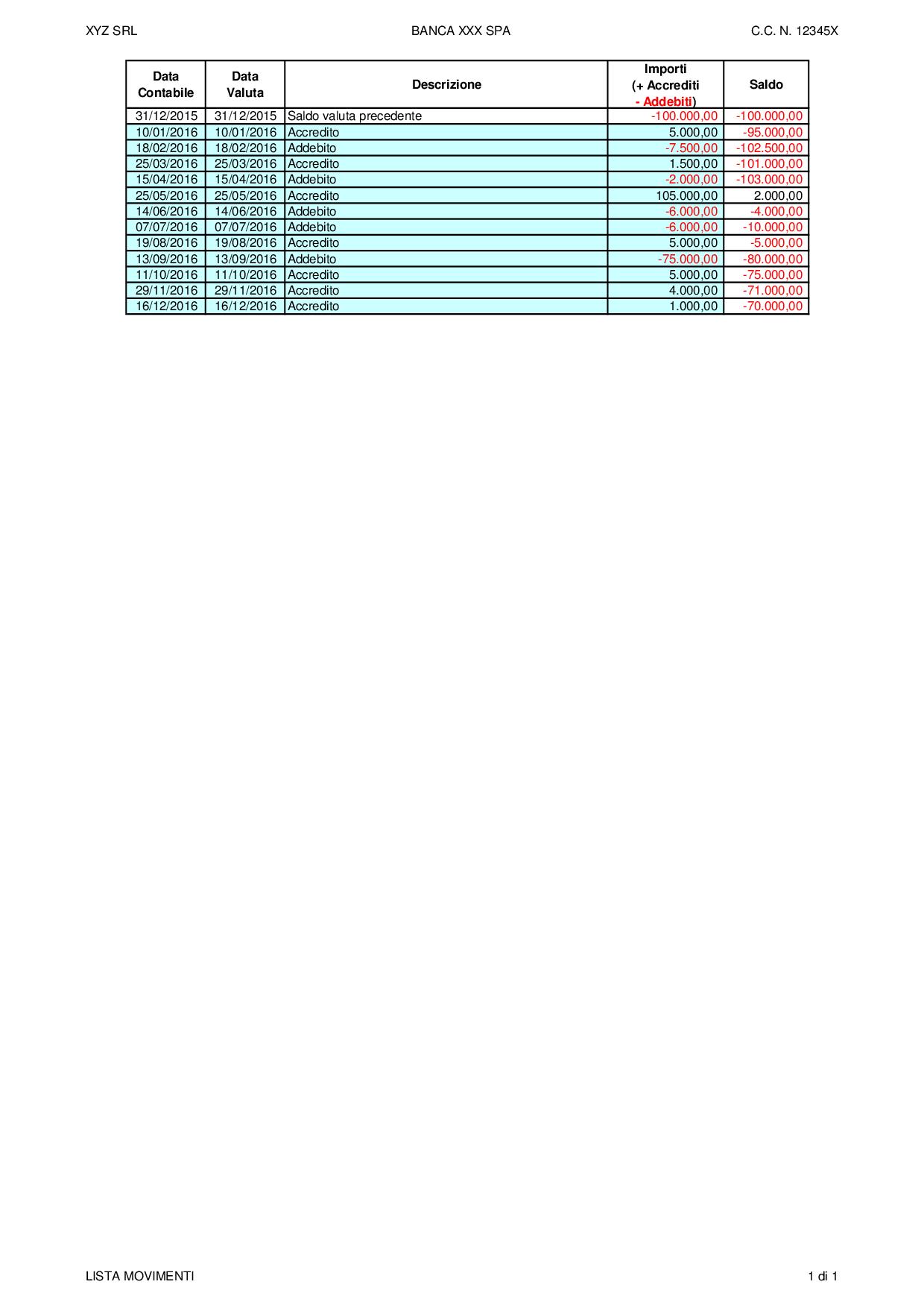 Usura scoperti di c/c analitico 2019: con i tassi soglia al I trimestre 2019 - Immagine 10 / 13
