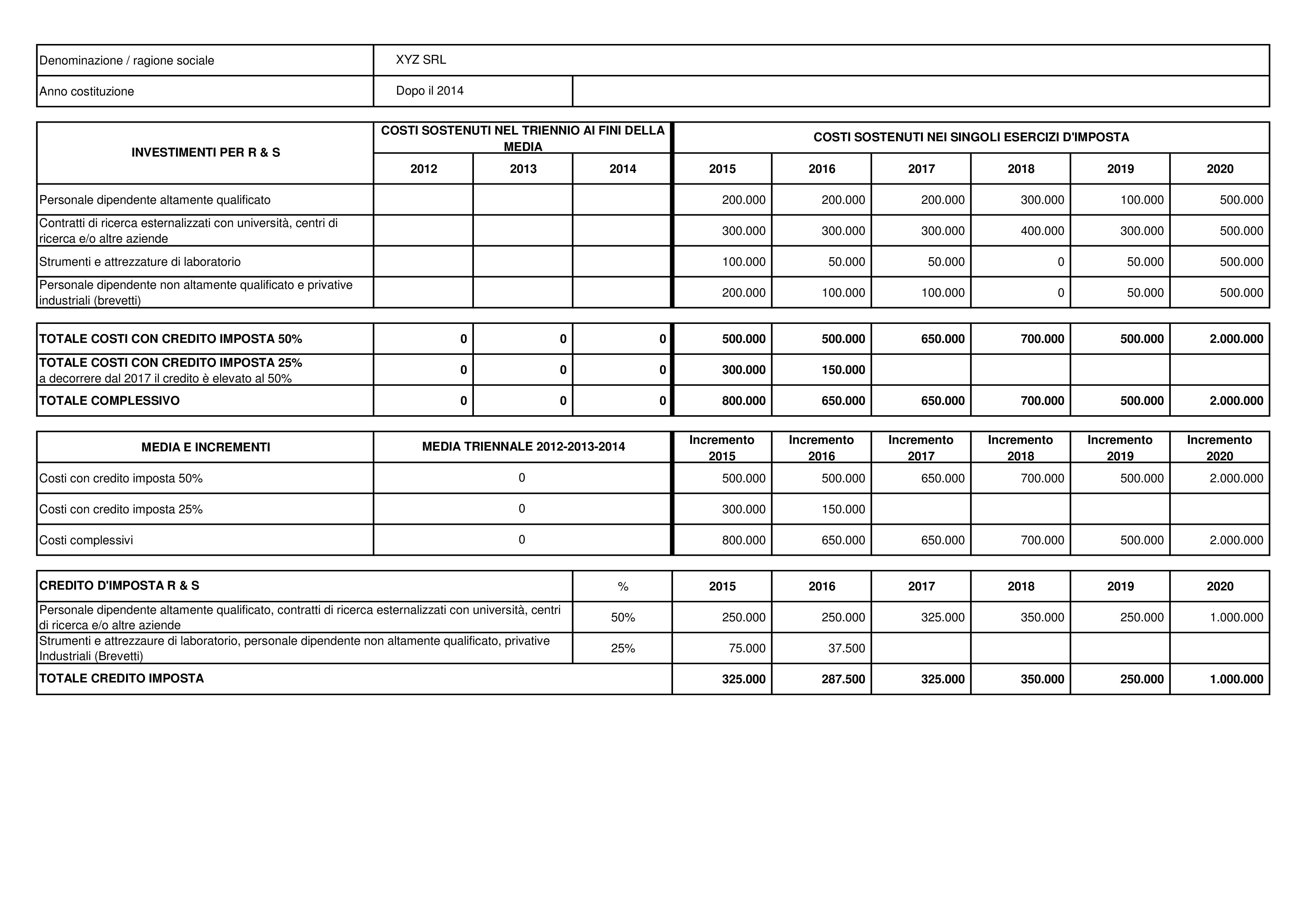 Credito di imposta per investimenti in ricerca e sviluppo - Immagine 2 / 2