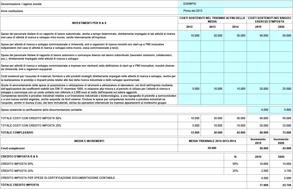 Credito di imposta per investimenti in ricerca e sviluppo (periodo 2019/2020) - Immagine 1 / 1