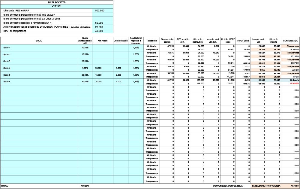 Tassazione dividendi SRL: analisi di convenienza tra 26% e 'trasparenza' - Immagine 1 / 1