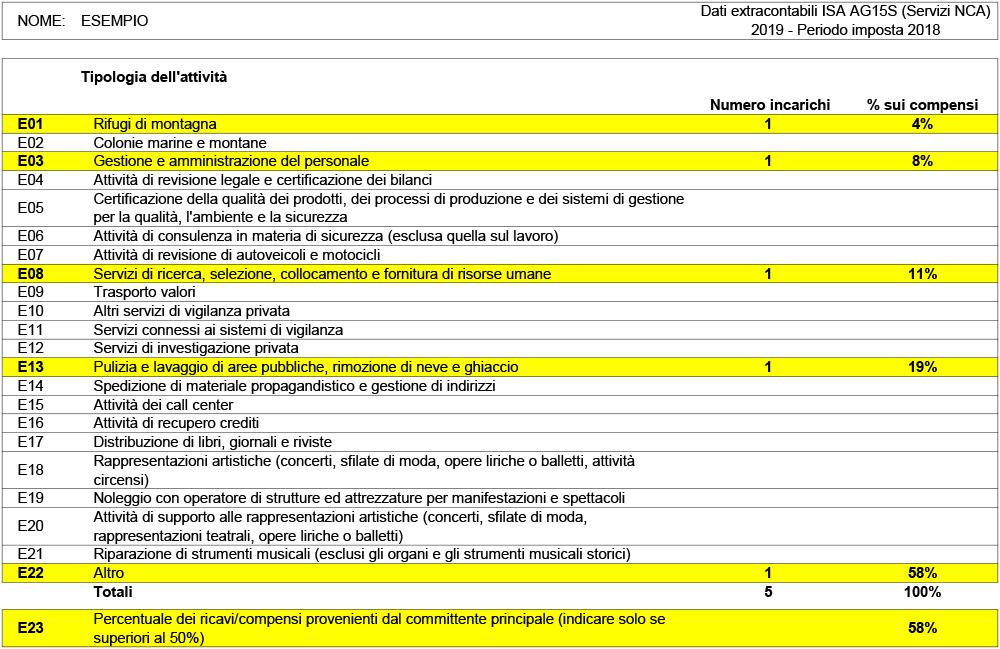 DATI ISA AG15S SERVIZI NCA 2019 - Immagine 2 / 2